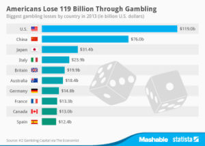 graph of american lose in gambling