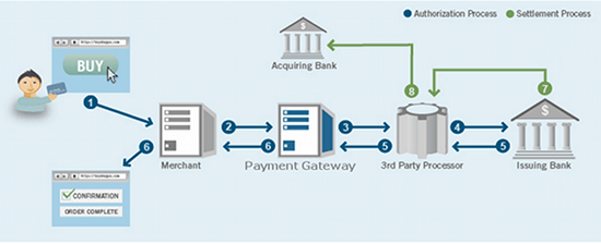 payment-processing-diagram