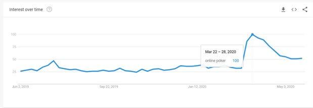 Online Poker on Google Trends
